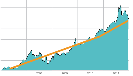 beurssentiment - aandelen beurs